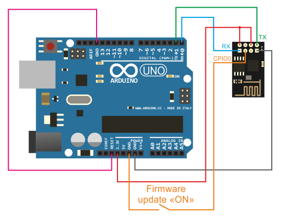 How to write programs on arduino